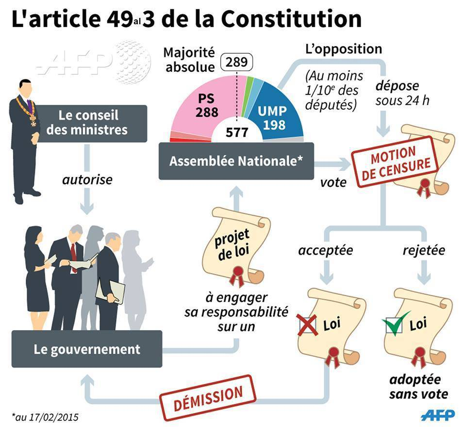 Schema explicatif article 49.3